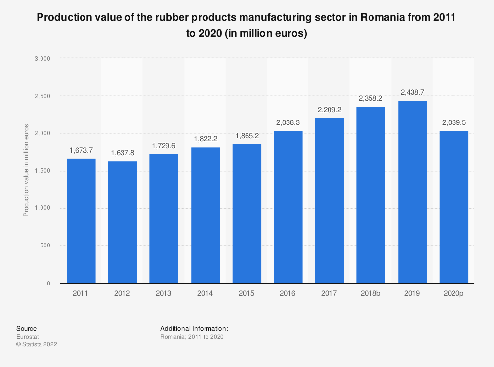 Statistic: Production value of the rubber products manufacturing sector in Romania from 2008 to 2017 (in million euros) | Statista