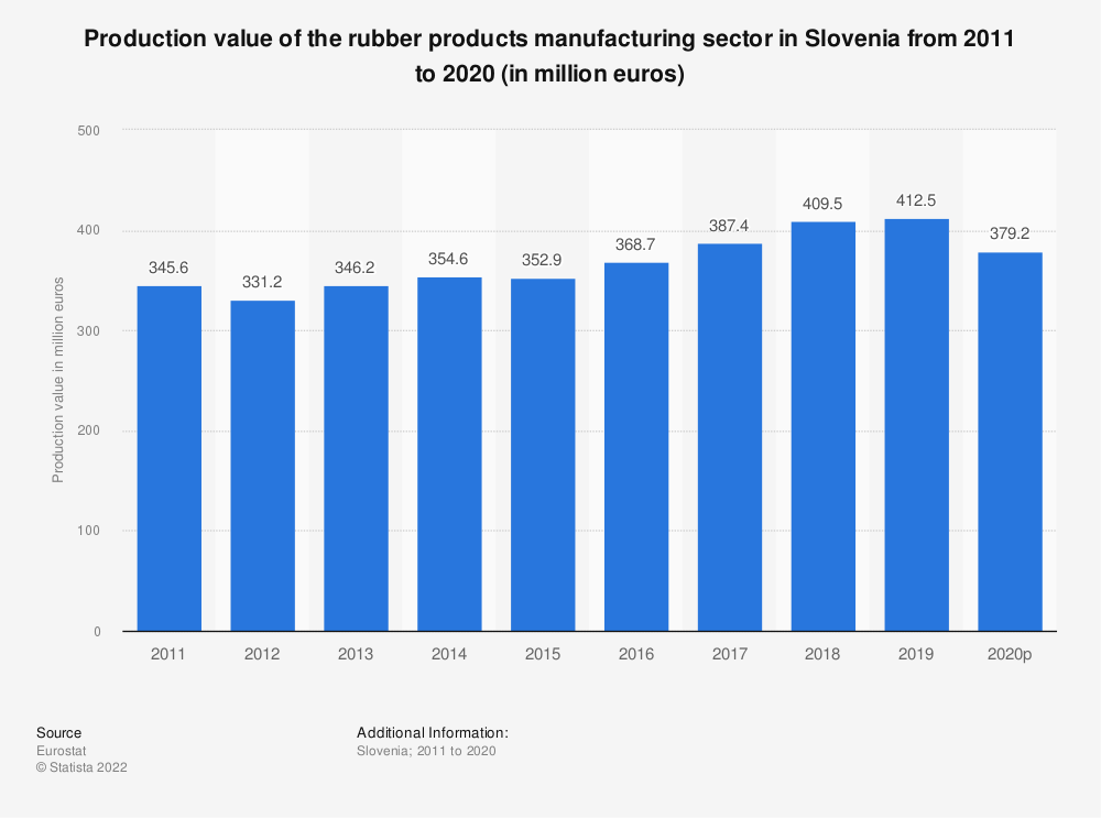 Statistic: Production value of the rubber products manufacturing sector in Slovenia from 2008 to 2017 (in million euros) | Statista