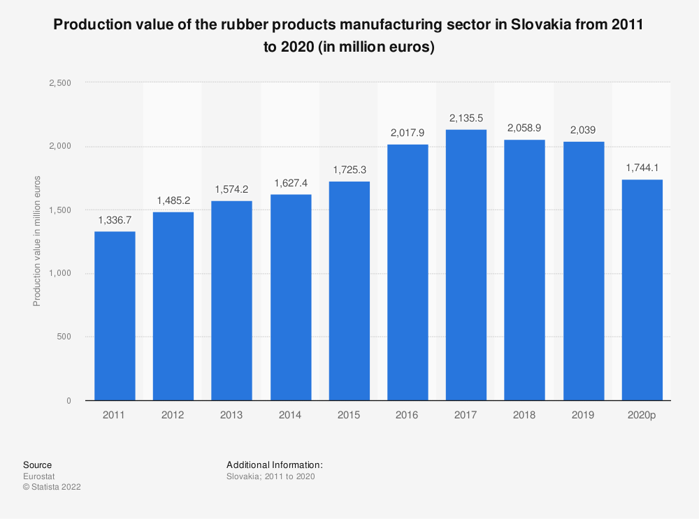 Statistic: Production value of the rubber products manufacturing sector in Slovakia from 2008 to 2017 (in million euros) | Statista