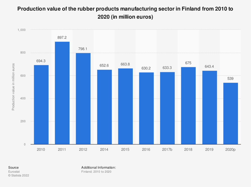 Statistic: Production value of the rubber products manufacturing sector in Finland from 2008 to 2017 (in million euros) | Statista
