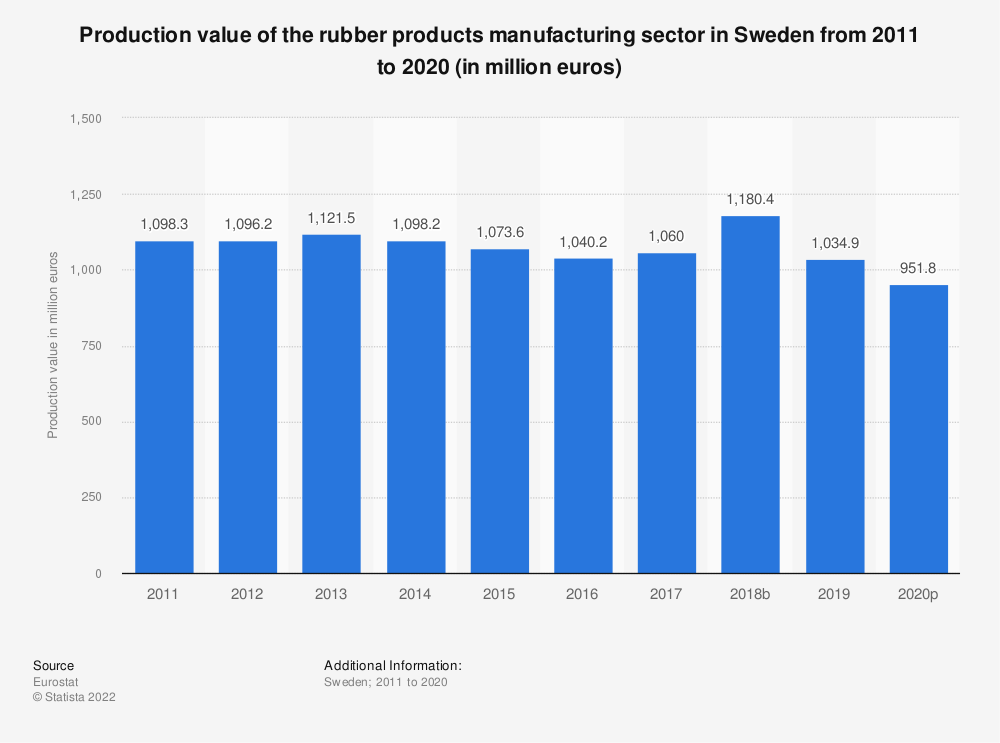Statistic: Production value of the rubber products manufacturing sector in Sweden from 2008 to 2017 (in million euros) | Statista