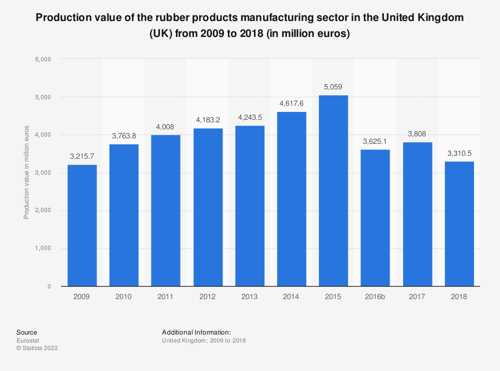 Statistic: Production value of the rubber products manufacturing sector in the United Kingdom (UK) from 2008 to 2017 (in million euros) | Statista