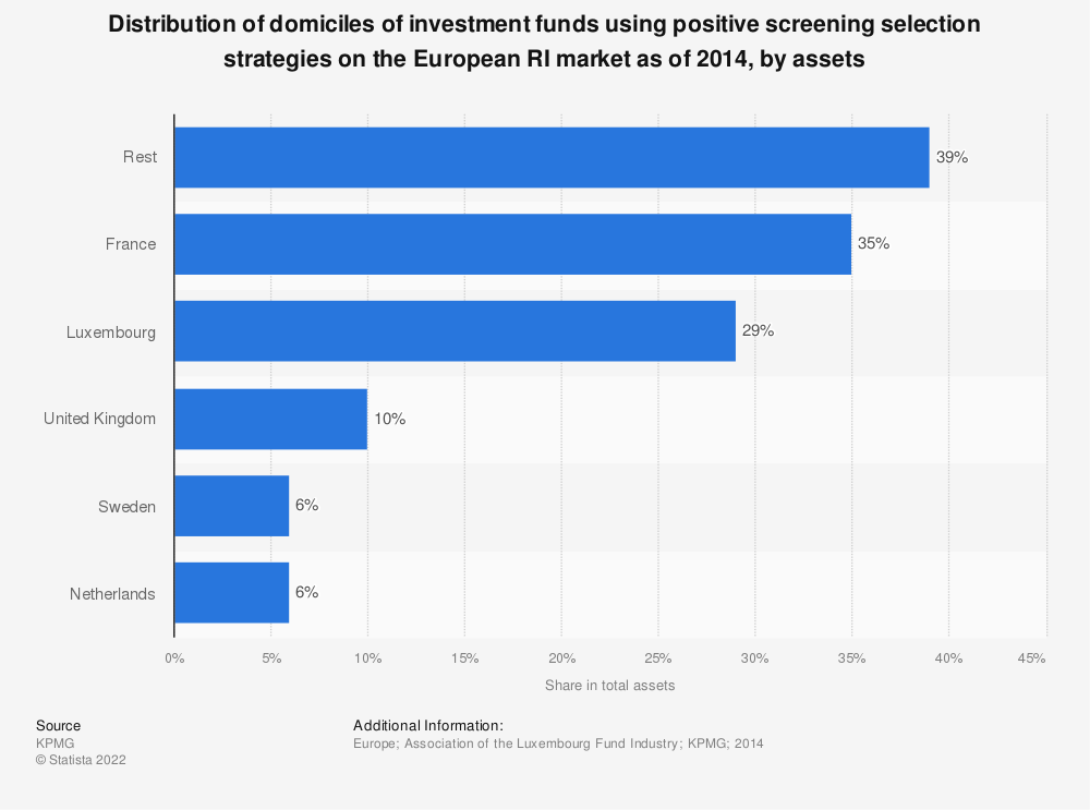 Statistic: Distribution of domiciles of investment funds using positive screening selection strategies on the European RI market as of 2014, by assets | Statista