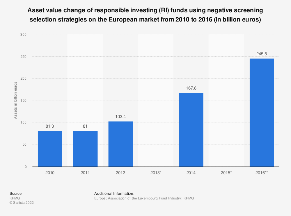 Statistic: Asset value change of responsible investing (RI) funds using negative screening selection strategies on the European market from 2010 to 2016 (in billion euros)  | Statista