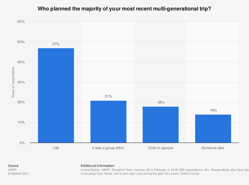 Statistic: Who planned the majority of your most recent multi-generational trip? | Statista