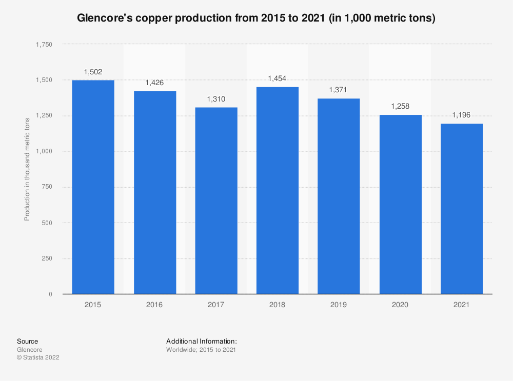 Statistic: Glencore's copper production from 2013 to 2019 (in 1,000 metric tons) | Statista
