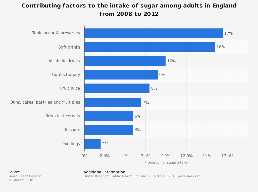 Statistic: Contributing factors to the intake of sugar among adults in England from 2008 to 2012 | Statista