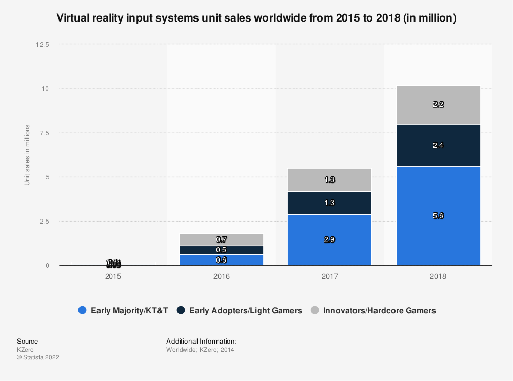 Statistic: Virtual reality input systems unit sales worldwide from 2015 to 2018 (in million) | Statista