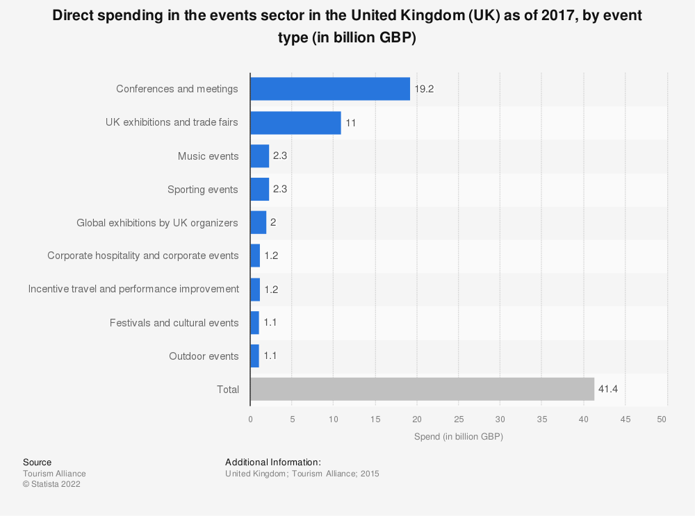 Statistic: Direct spending in the events sector in the United Kingdom (UK) in 2015, by event type (in billion GBP) | Statista