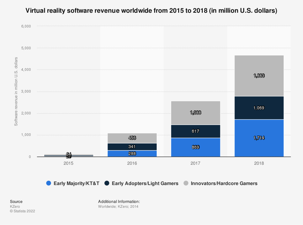 Statistic: Virtual reality software revenue worldwide from 2015 to 2018 (in million U.S. dollars) | Statista