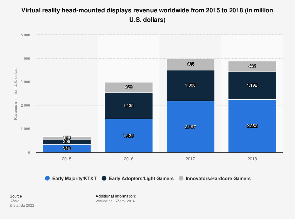 Statistic: Virtual reality head-mounted displays revenue worldwide from 2015 to 2018 (in million U.S. dollars) | Statista