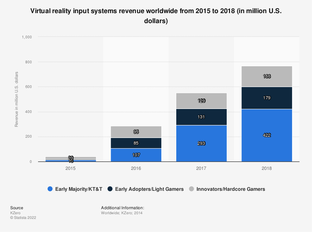 Statistic: Virtual reality input systems revenue worldwide from 2015 to 2018 (in million U.S. dollars) | Statista