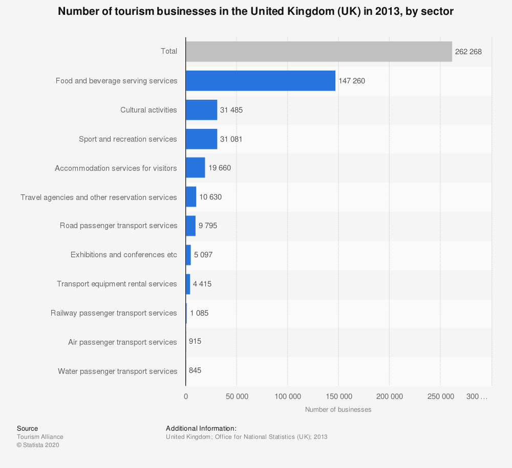 Statistic: Number of tourism businesses in the United Kingdom (UK) in 2013, by sector | Statista