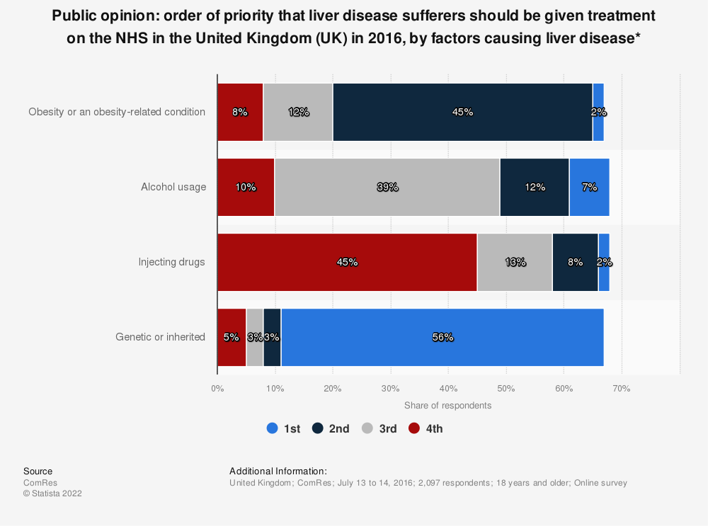 Statistic: Public opinion: order of priority that liver disease sufferers should be given treatment on the NHS in the United Kingdom (UK) in 2016, by factors causing liver disease* | Statista