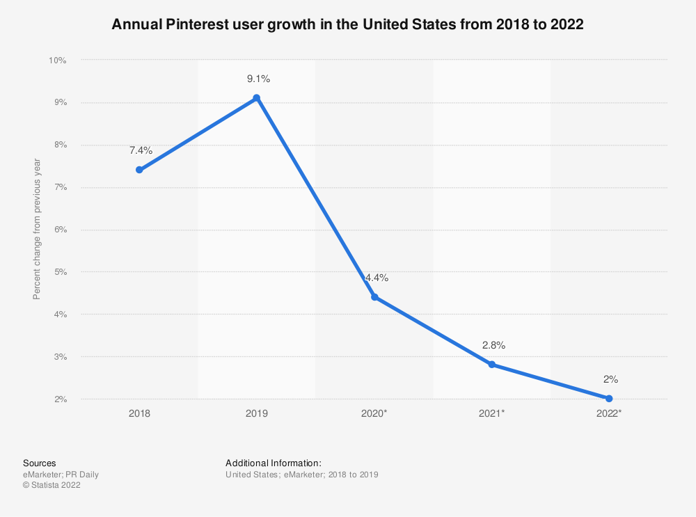 Statistic: Annual Pinterest user growth in the United States from 2014 to 2020 | Statista
