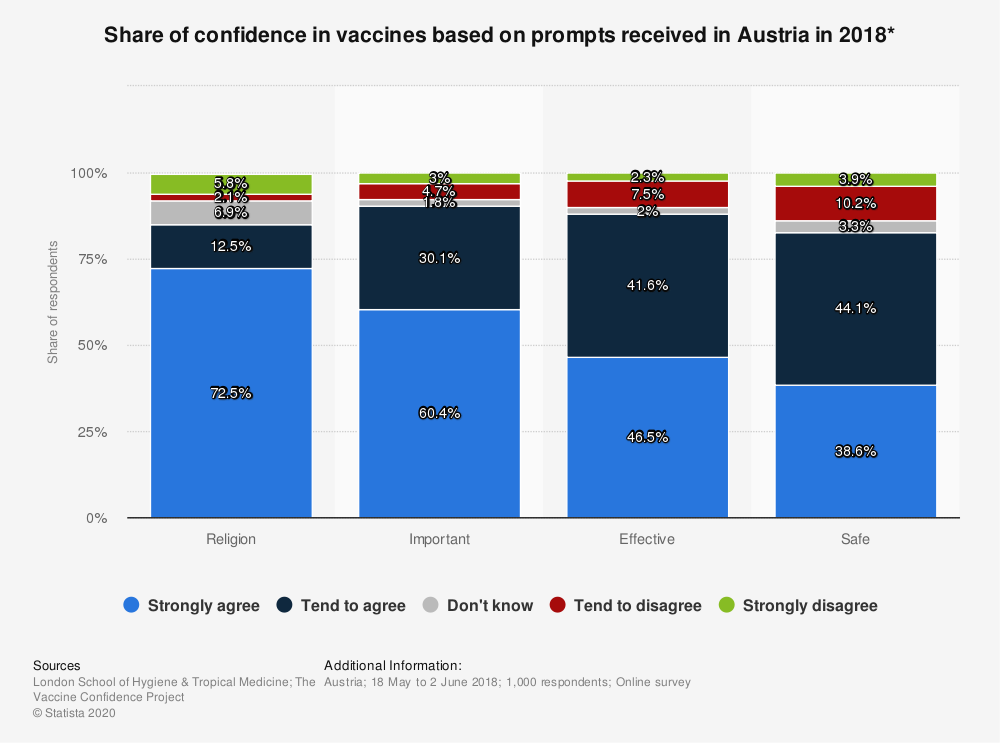 Statistic: Share of confidence in vaccines based on prompts received in Austria in 2018* | Statista
