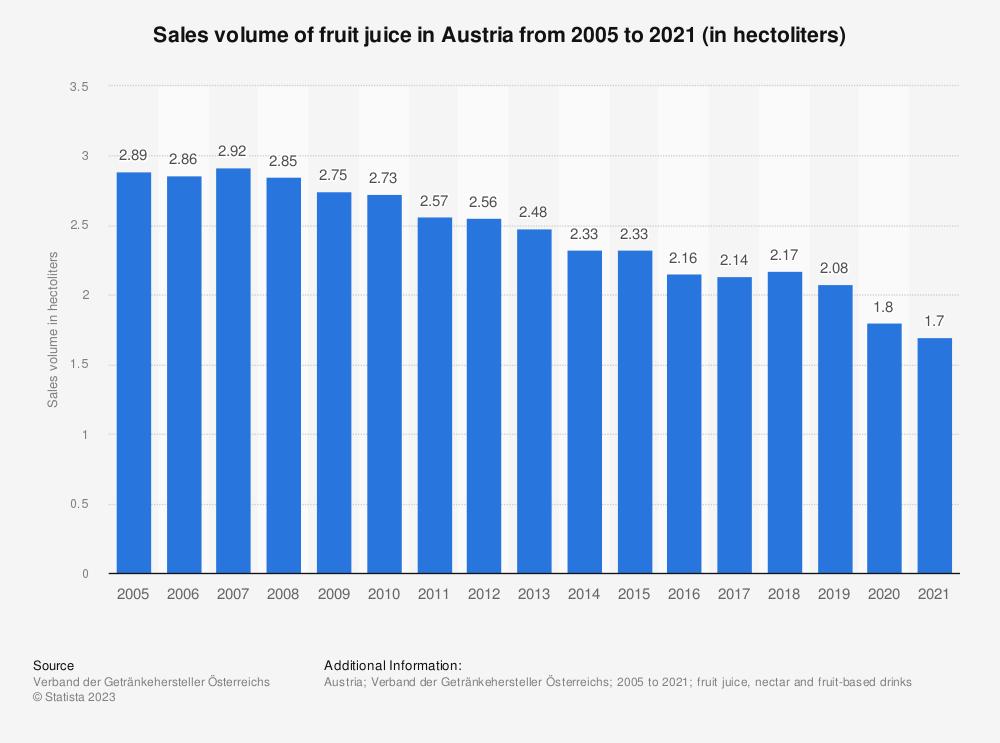 Statistic: Sales volume of fruit juice in Austria from 2005 to 2019 (in hectoliters) | Statista