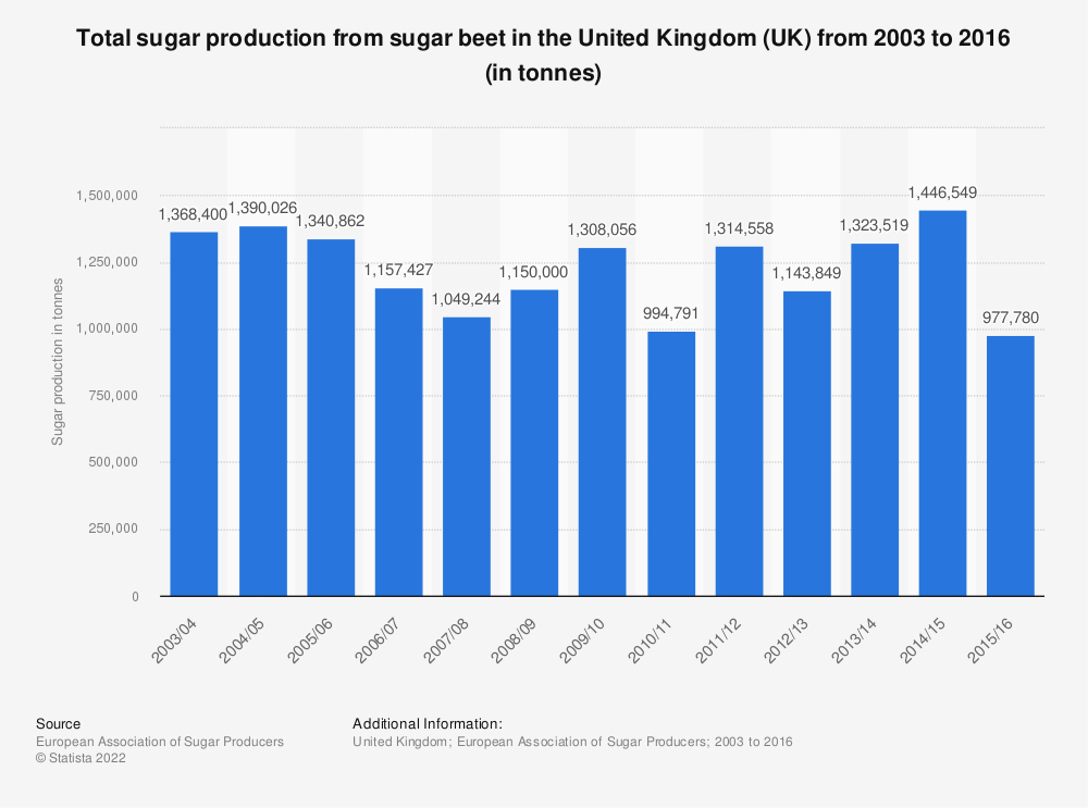Statistic: Total sugar production from sugar beet in the United Kingdom (UK) from 2003 to 2016 (in tonnes) | Statista