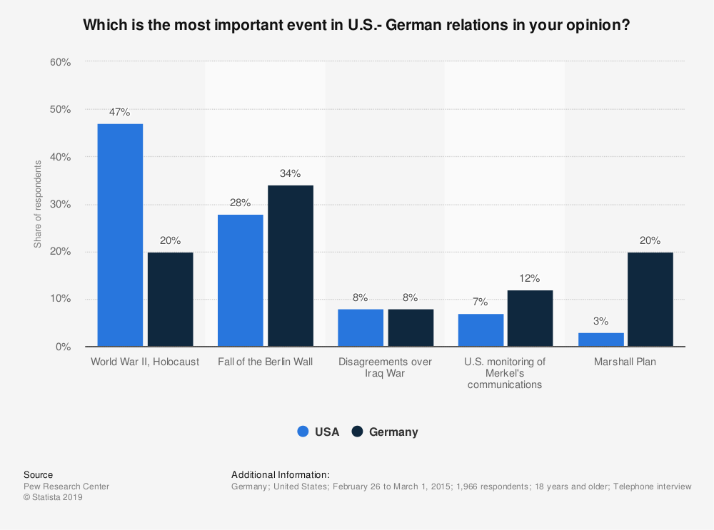 Statistic: Which is the most important event in U.S.- German relations in your opinion? | Statista