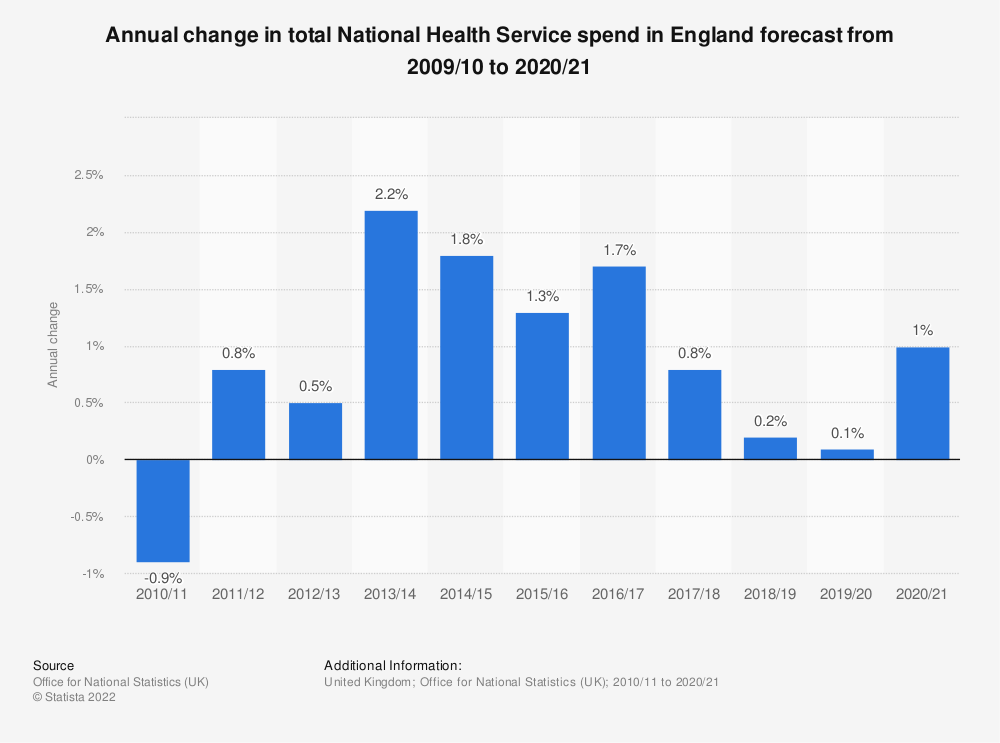 Statistic: Annual change in total National Health Service spend in England forecast from 2009/10 to 2020/21 | Statista