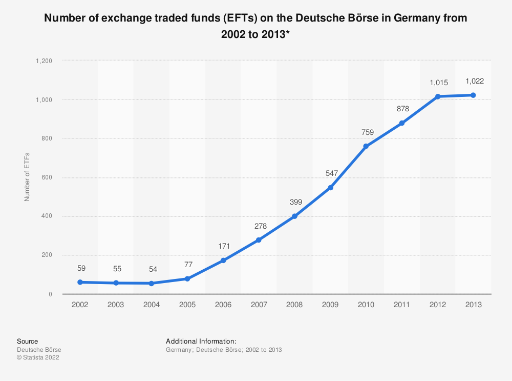 Statistic: Number of exchange traded funds (EFTs) on the Deutsche Börse in Germany from 2002 to 2013* | Statista