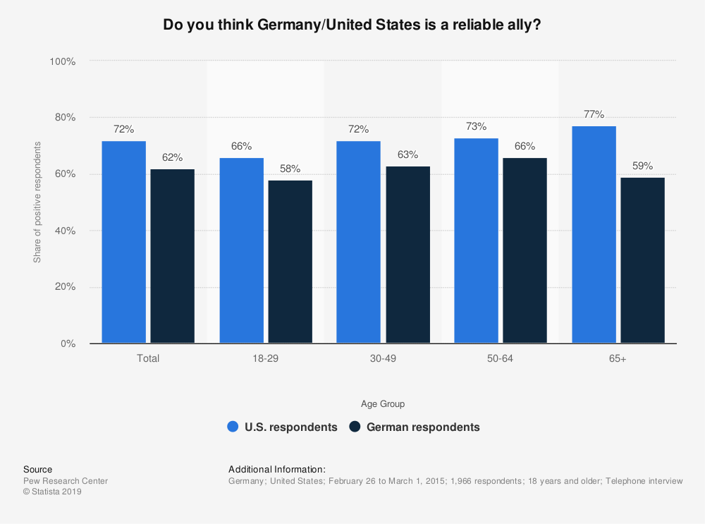 Statistic: Do you think Germany/United States is a reliable ally? | Statista