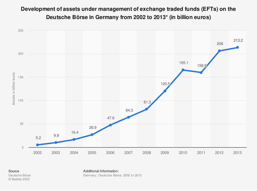 Statistic: Development of assets under management of exchange traded funds (EFTs) on the Deutsche Börse in Germany from 2002 to 2013* (in billion euros) | Statista