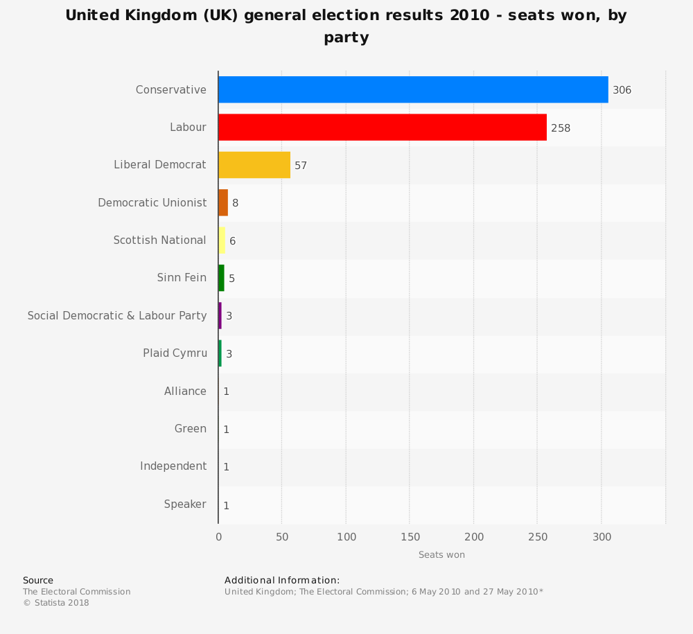 Statistic: United Kingdom (UK) general election results 2010 - seats won, by party | Statista