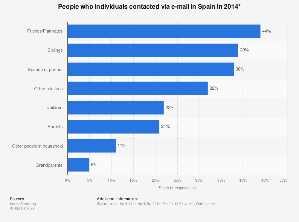 Statistic: People who individuals contacted via e-mail in Spain in 2014* | Statista