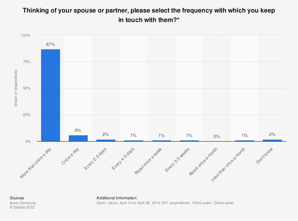 Statistic: Thinking of your spouse or partner, please select the frequency with which you keep in touch with them?* | Statista