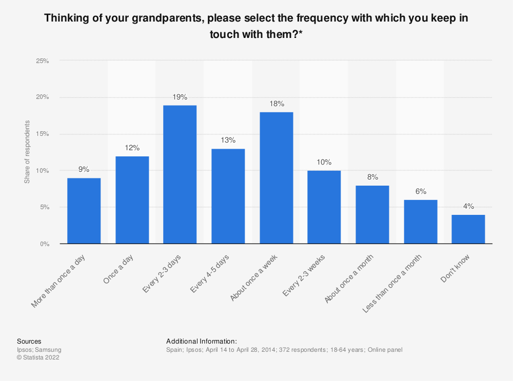 Statistic: Thinking of your grandparents, please select the frequency with which you keep in touch with them?* | Statista