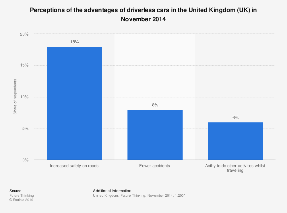Statistic: Perceptions of the advantages of driverless cars in the United Kingdom (UK) in November 2014 | Statista