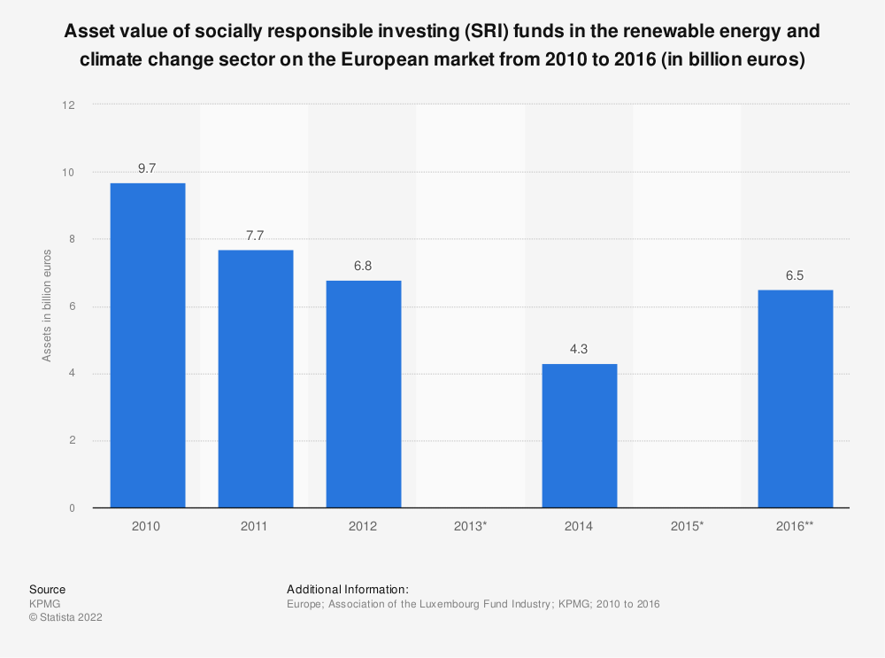 Statistic: Asset value of socially responsible investing (SRI) funds in the renewable energy and climate change sector on the European market from 2010 to 2016 (in billion euros)  | Statista