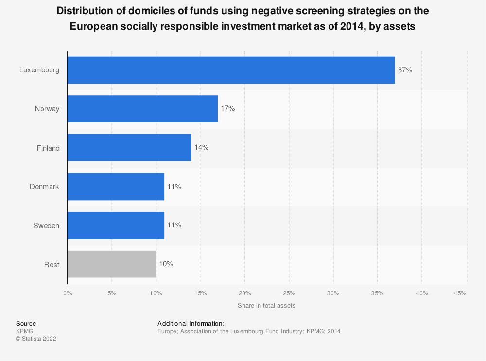 Statistic: Distribution of domiciles of funds using negative screening strategies on the European socially responsible investment market as of 2014, by assets | Statista
