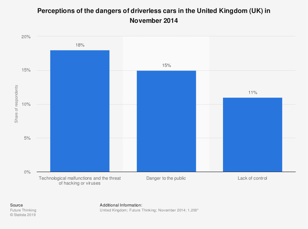 Statistic: Perceptions of the dangers of driverless cars in the United Kingdom (UK) in November 2014 | Statista
