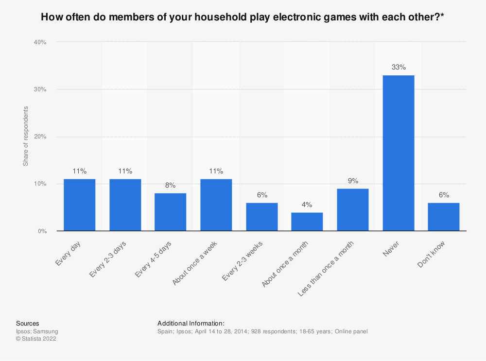 Statistic: How often do members of your household play electronic games with each other?* | Statista
