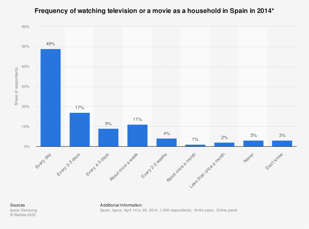 Statistic: Frequency of watching television or a movie as a household in Spain in 2014* | Statista