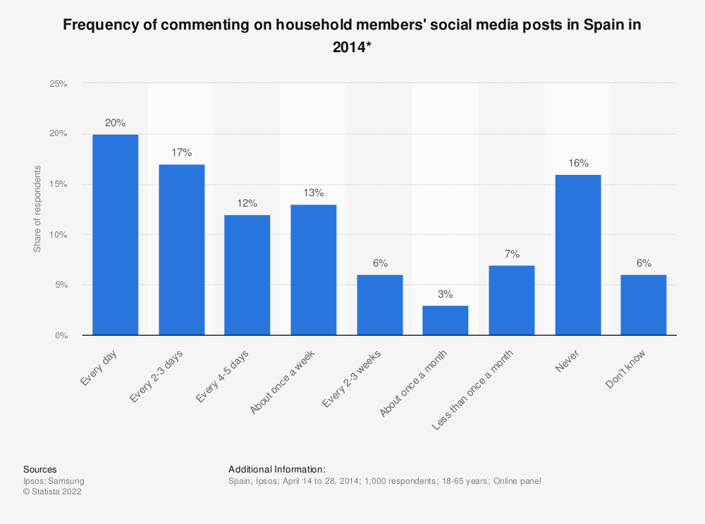 Statistic: Frequency of commenting on household members' social media posts in Spain in 2014* | Statista