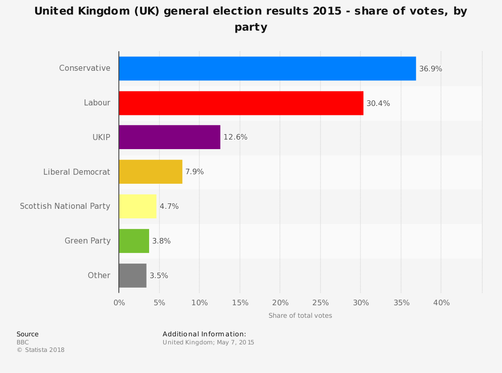 Statistic: United Kingdom (UK) general election results 2015 - share of votes, by party | Statista
