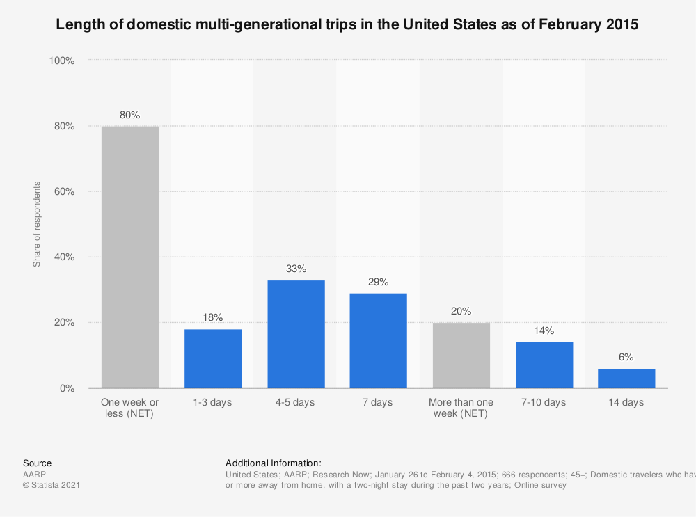 Statistic: Length of domestic multi-generational trips in the United States as of February 2015 | Statista