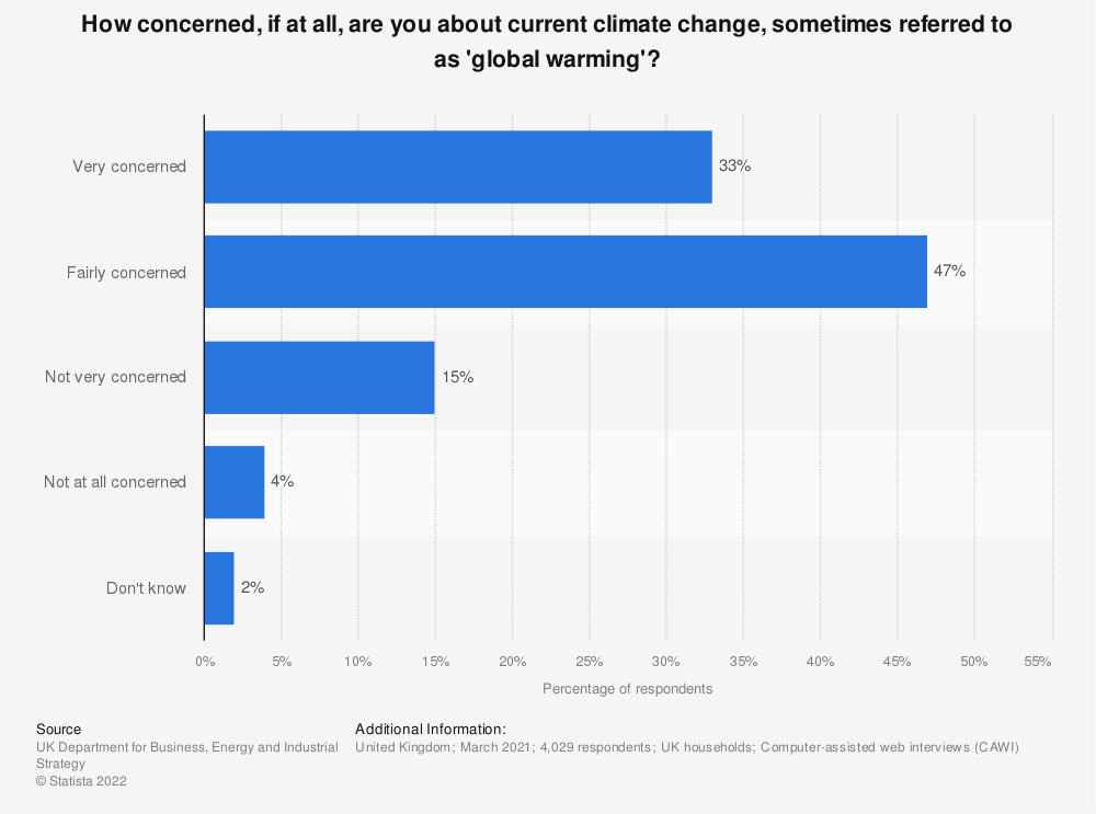 Statistic: How concerned, if at all, are you about current climate change, sometimes referred to as 'global warming'? | Statista