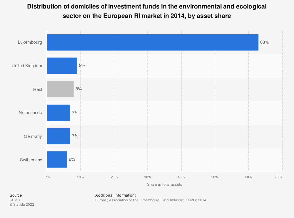 Statistic: Distribution of domiciles of investment funds in the environmental and ecological sector on the European RI market in 2014, by asset share  | Statista