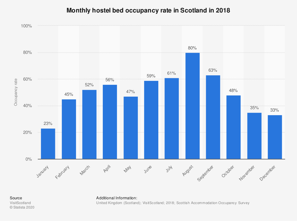 Statistic: Monthly hostel bed occupancy rate in Scotland in 2018 | Statista