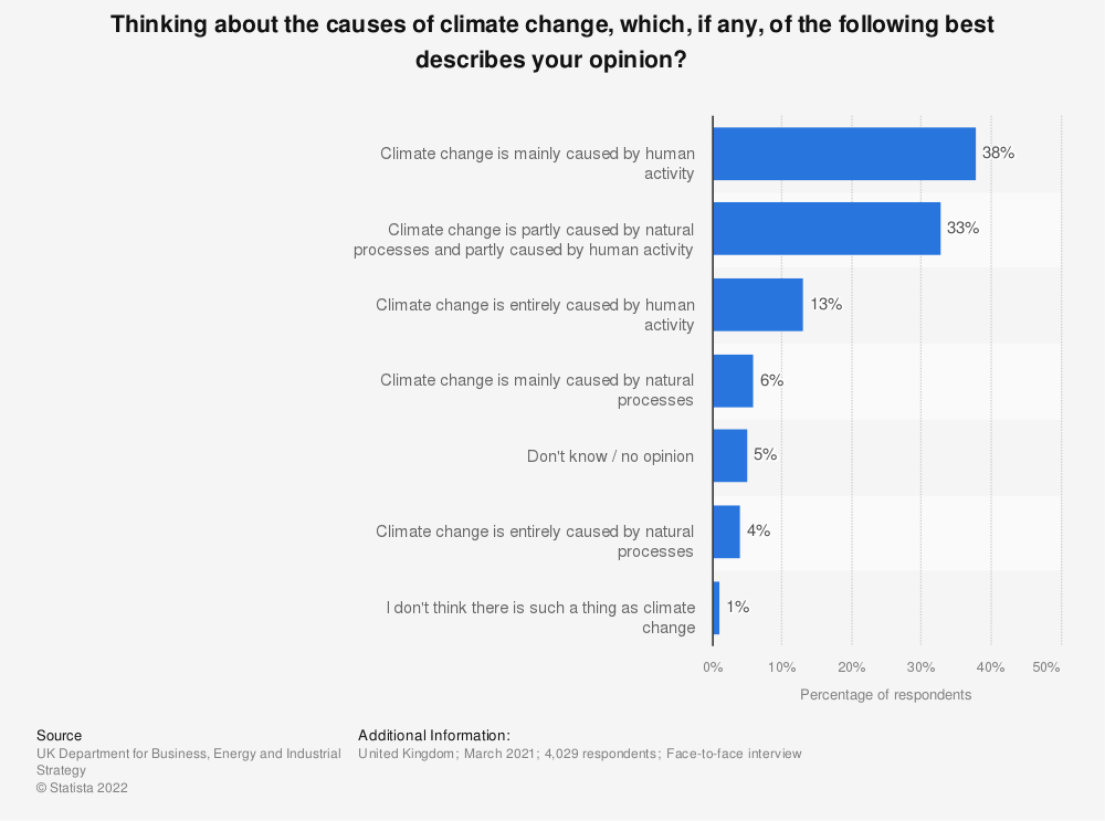 Statistic: Thinking about the causes of climate change, which, if any, of the following best describes your opinion?   Statista