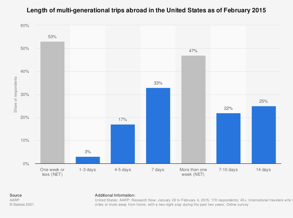 Statistic: Length of multi-generational trips abroad in the United States as of February 2015 | Statista