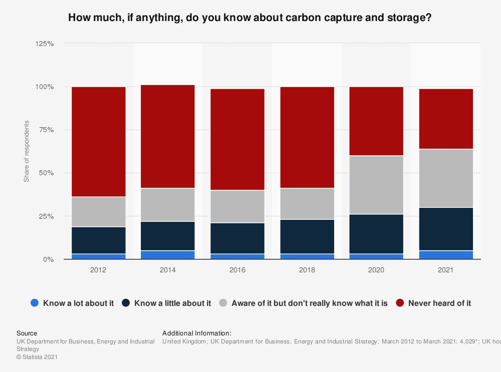 Statistic: How much, if anything, do you know about carbon capture and storage?  | Statista