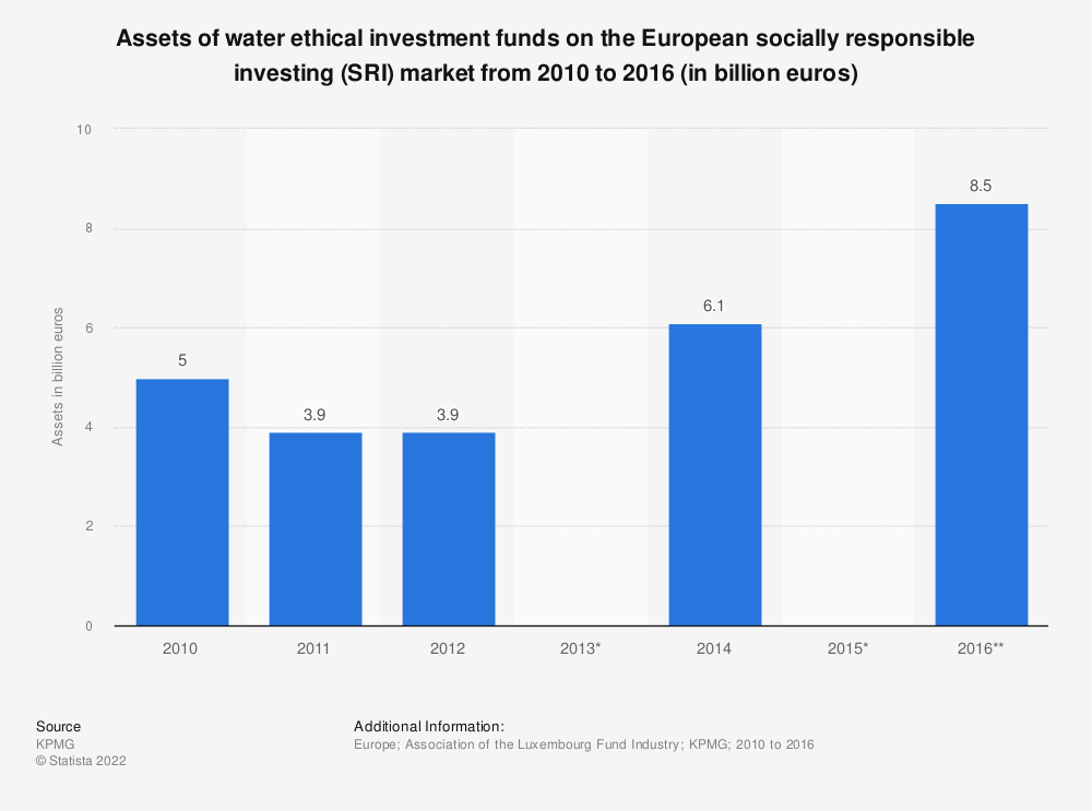 Statistic: Assets of water ethical investment funds on the European socially responsible investing (SRI) market from 2010 to 2016 (in billion euros)  | Statista