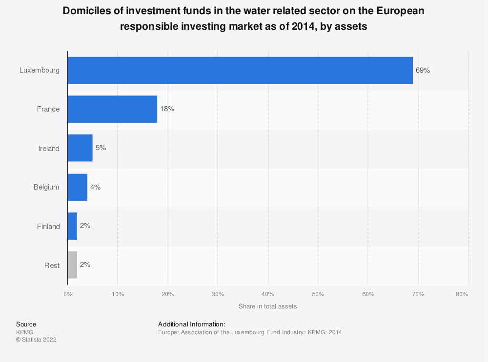 Statistic: Domiciles of investment funds in the water related sector on the European responsible investing market as of 2014, by assets | Statista