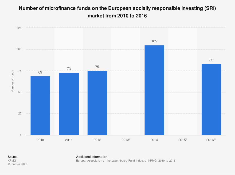 Statistic: Number of microfinance funds on the European socially responsible investing (SRI) market from 2010 to 2016 | Statista