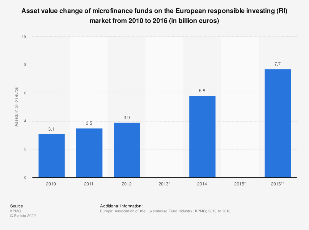 Statistic: Asset value change of microfinance funds on the European responsible investing (RI) market from 2010 to 2016 (in billion euros)  | Statista